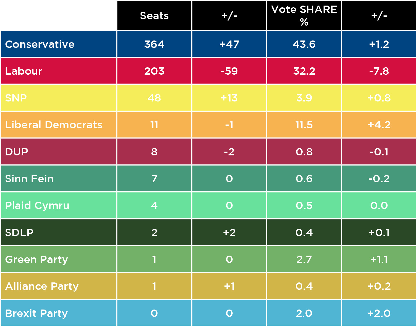 local-elections-2019-results-table-5df3a1f65782a.jpg (original)